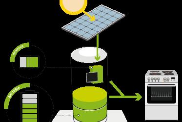 Batteria di accumulo: una cassaforte per la vostra energia